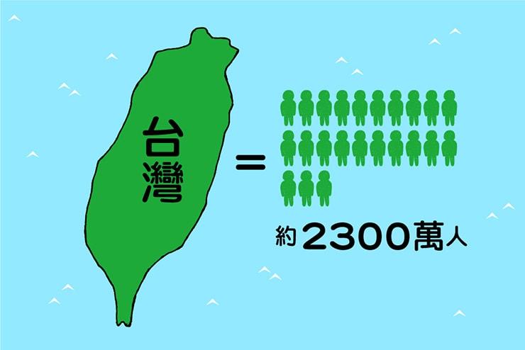 台湾の人口は約2300万人