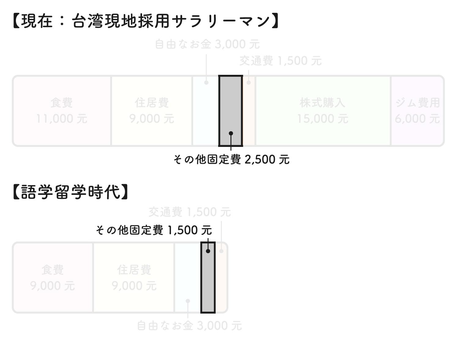 31歳日本男子の台湾での生活費グラフ(その他固定費)