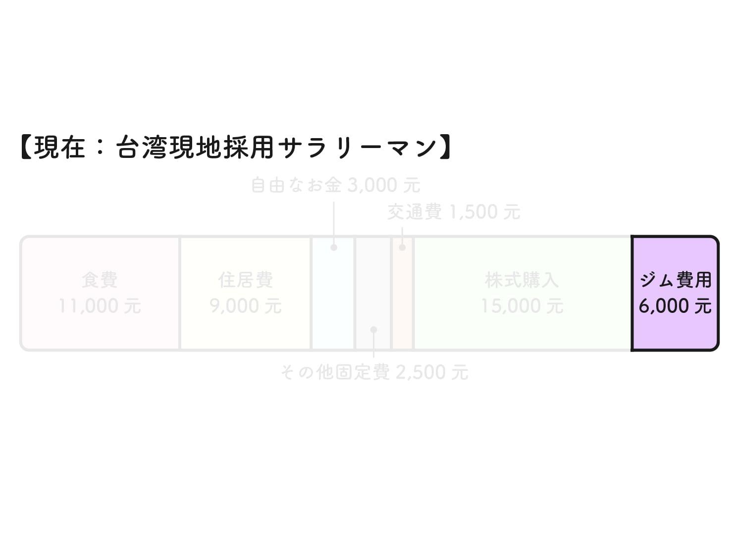31歳日本男子の台湾での生活費グラフ(ジム費用)