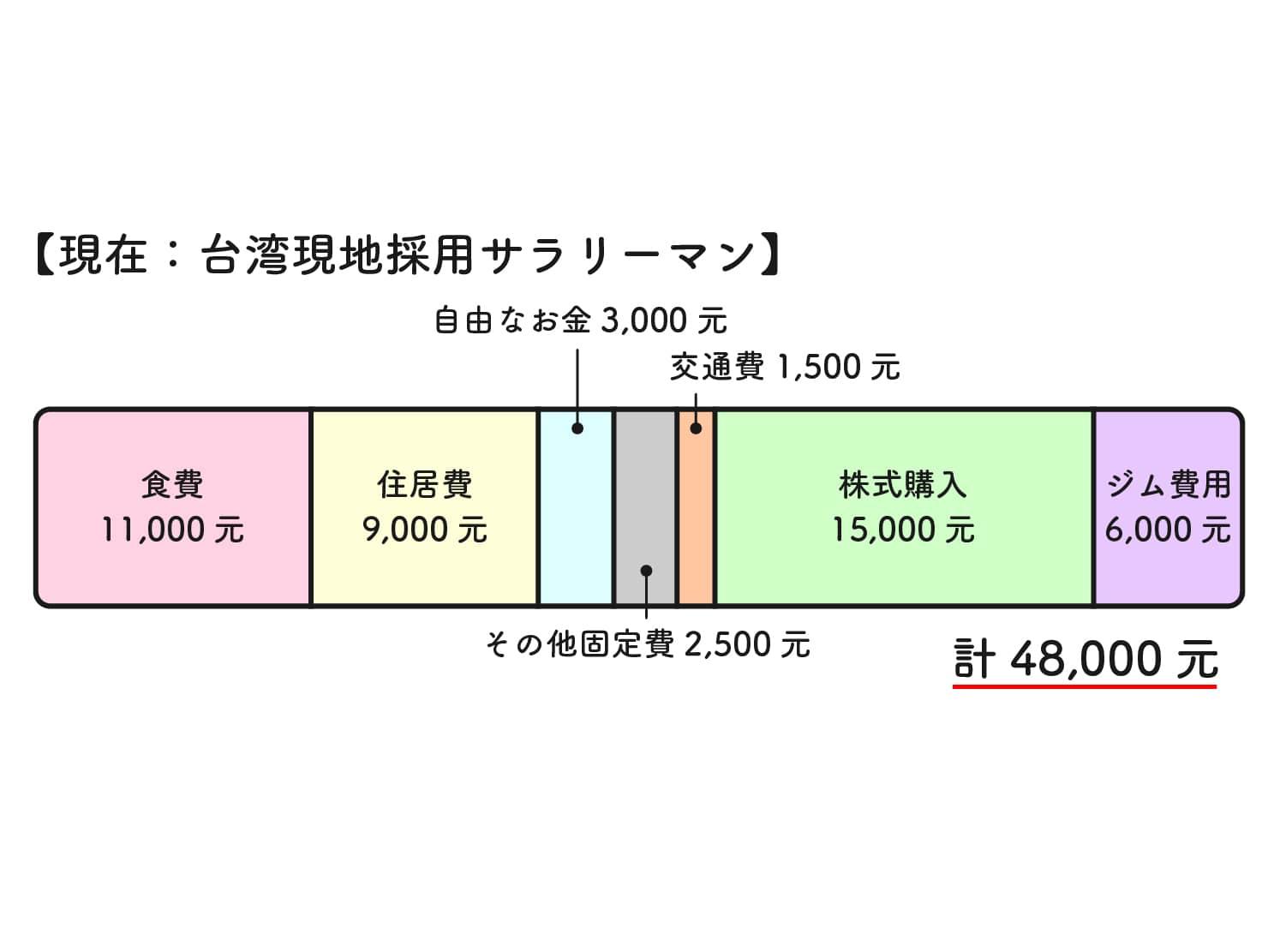 31歳日本男子の台湾での生活費グラフ