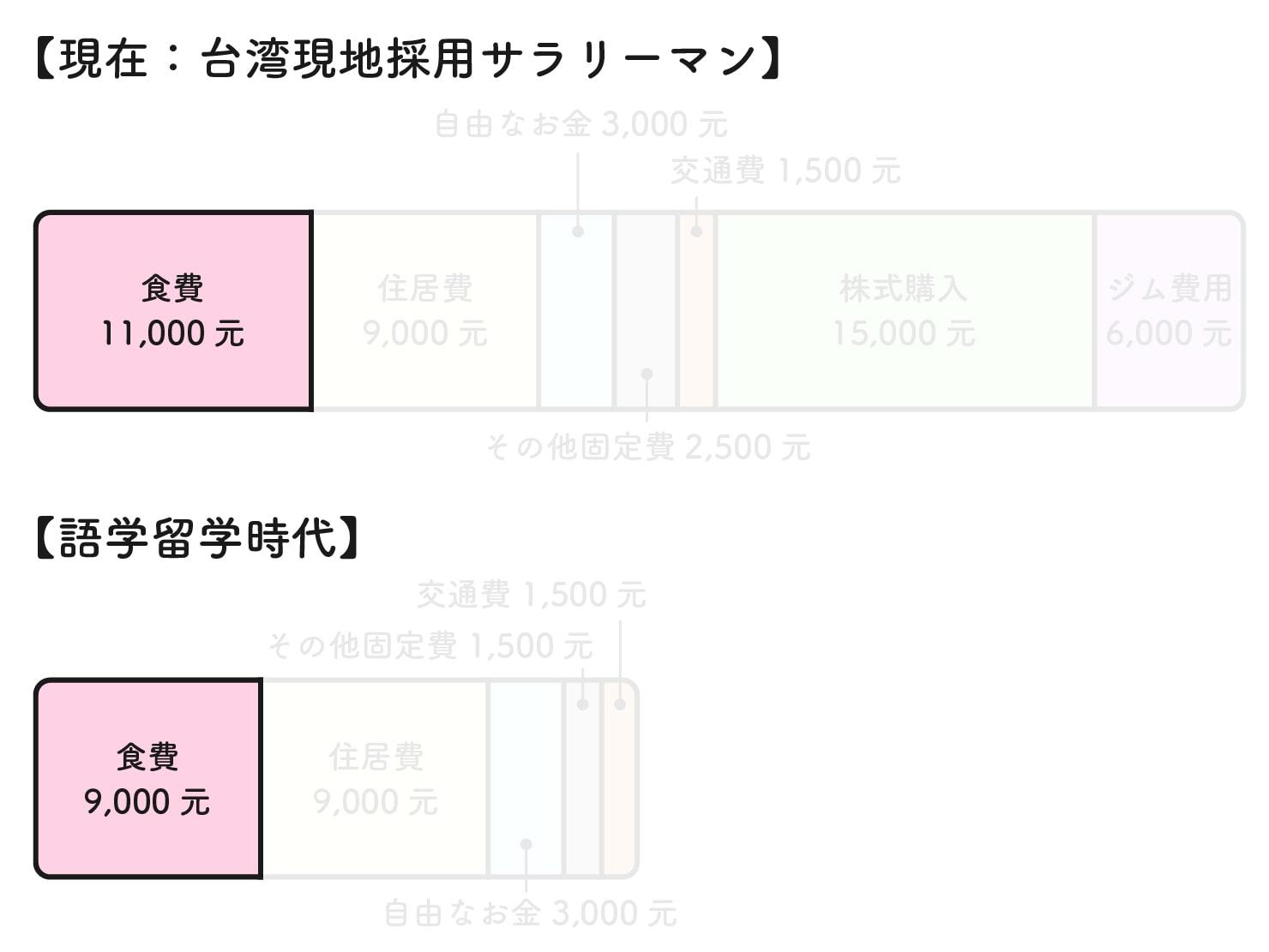 31歳日本男子の台湾での生活費グラフ(食費)