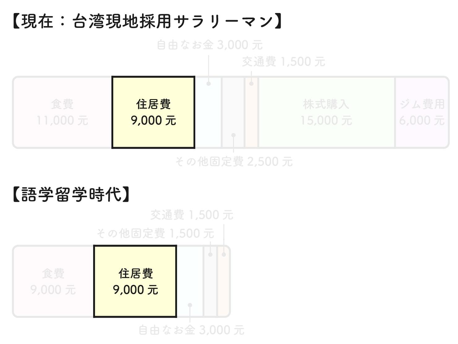 31歳日本男子の台湾での生活費グラフ(住居費)