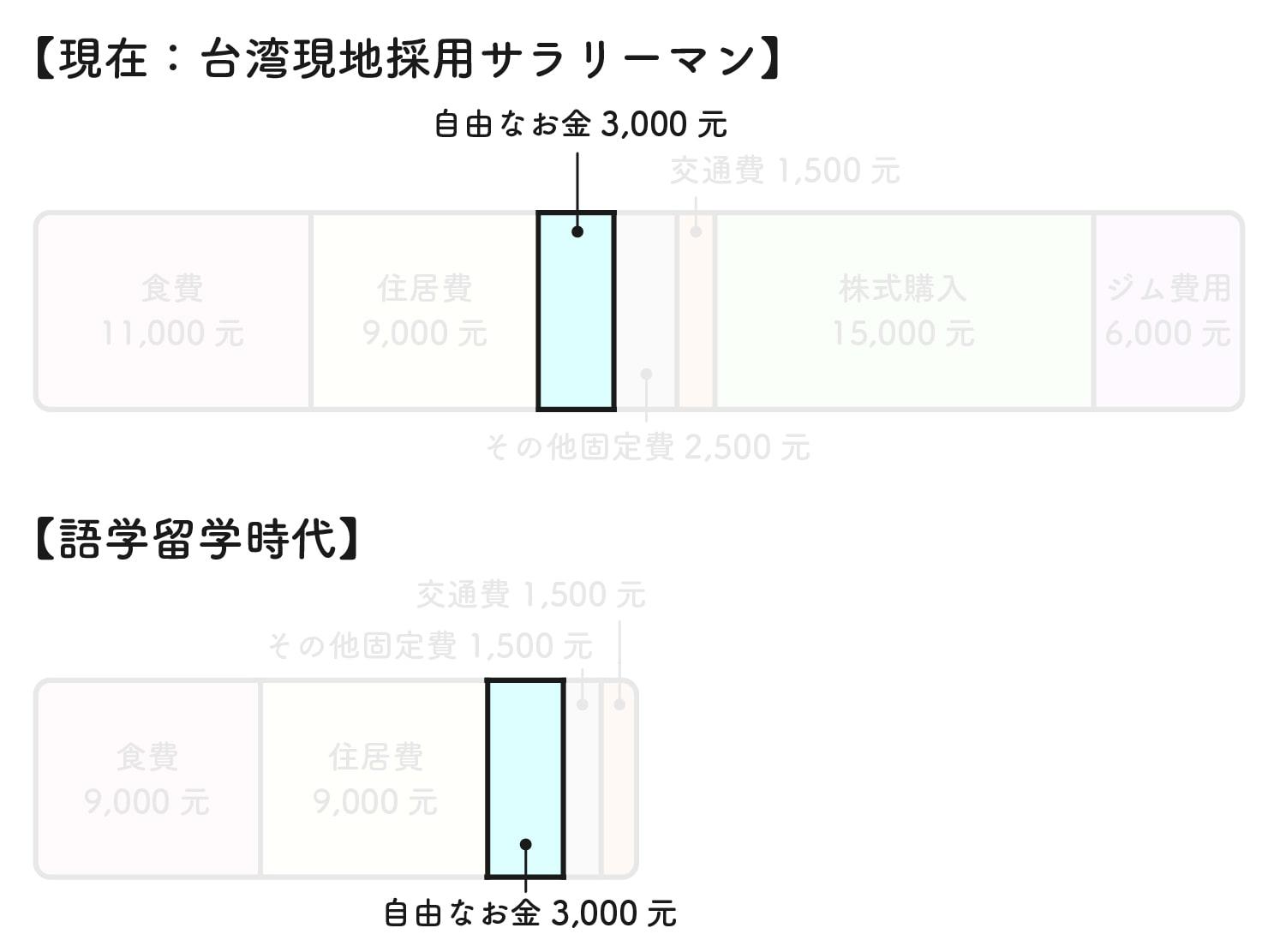 31歳日本男子の台湾での生活費グラフ(おこづかい)