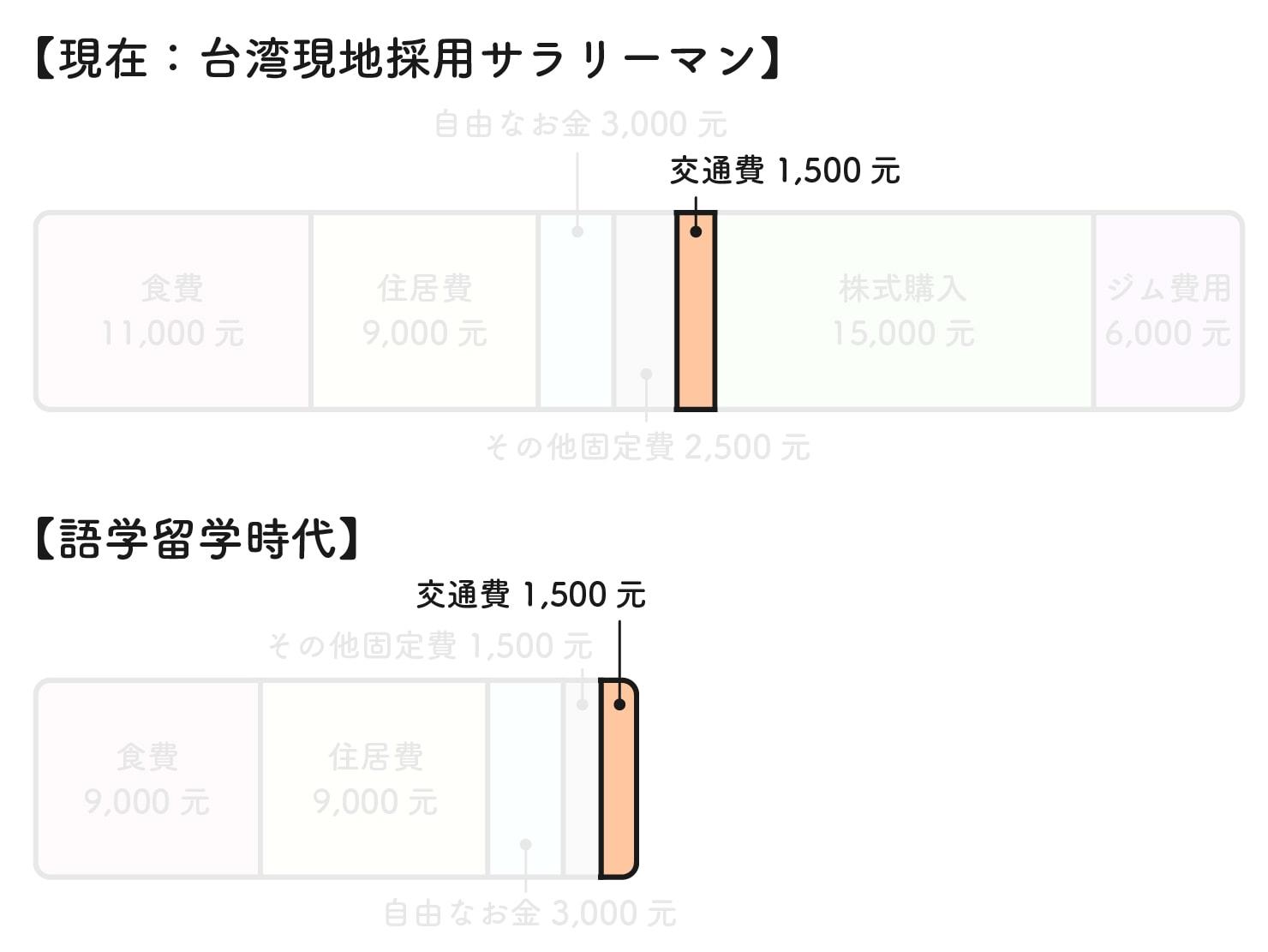 31歳日本男子の台湾での生活費グラフ(交通費)