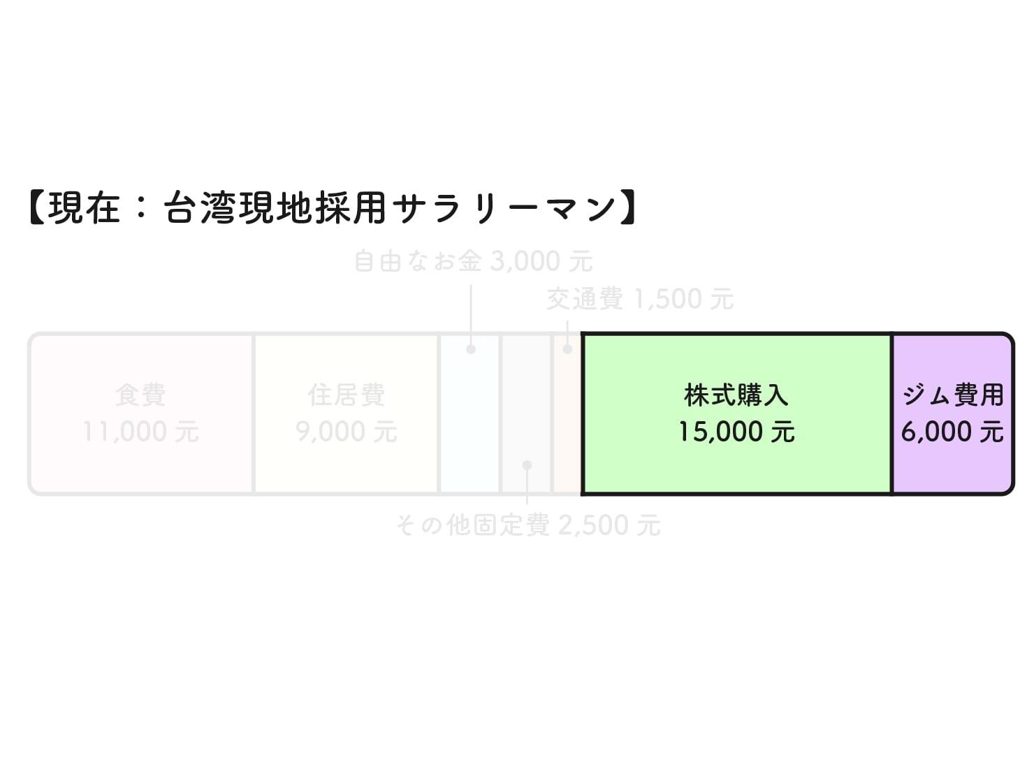 31歳日本男子の台湾での生活費グラフ(株式購入+ジム費用)