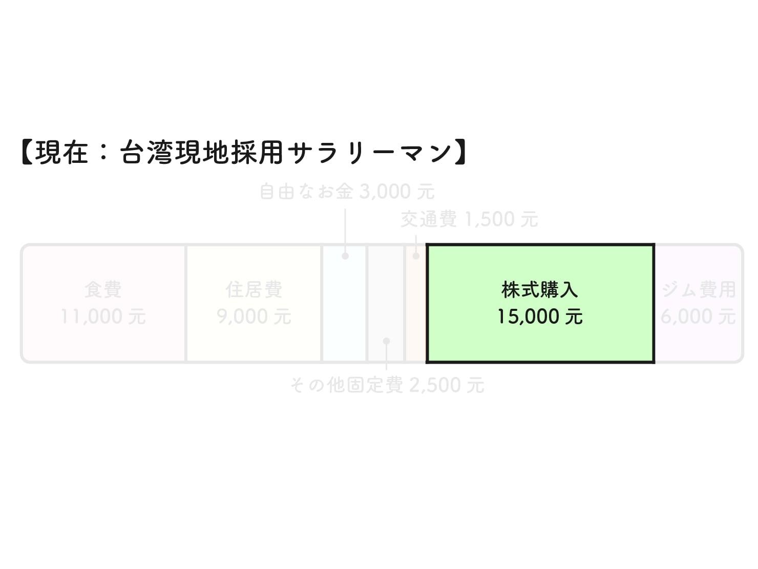 31歳日本男子の台湾での生活費グラフ(株式購入)