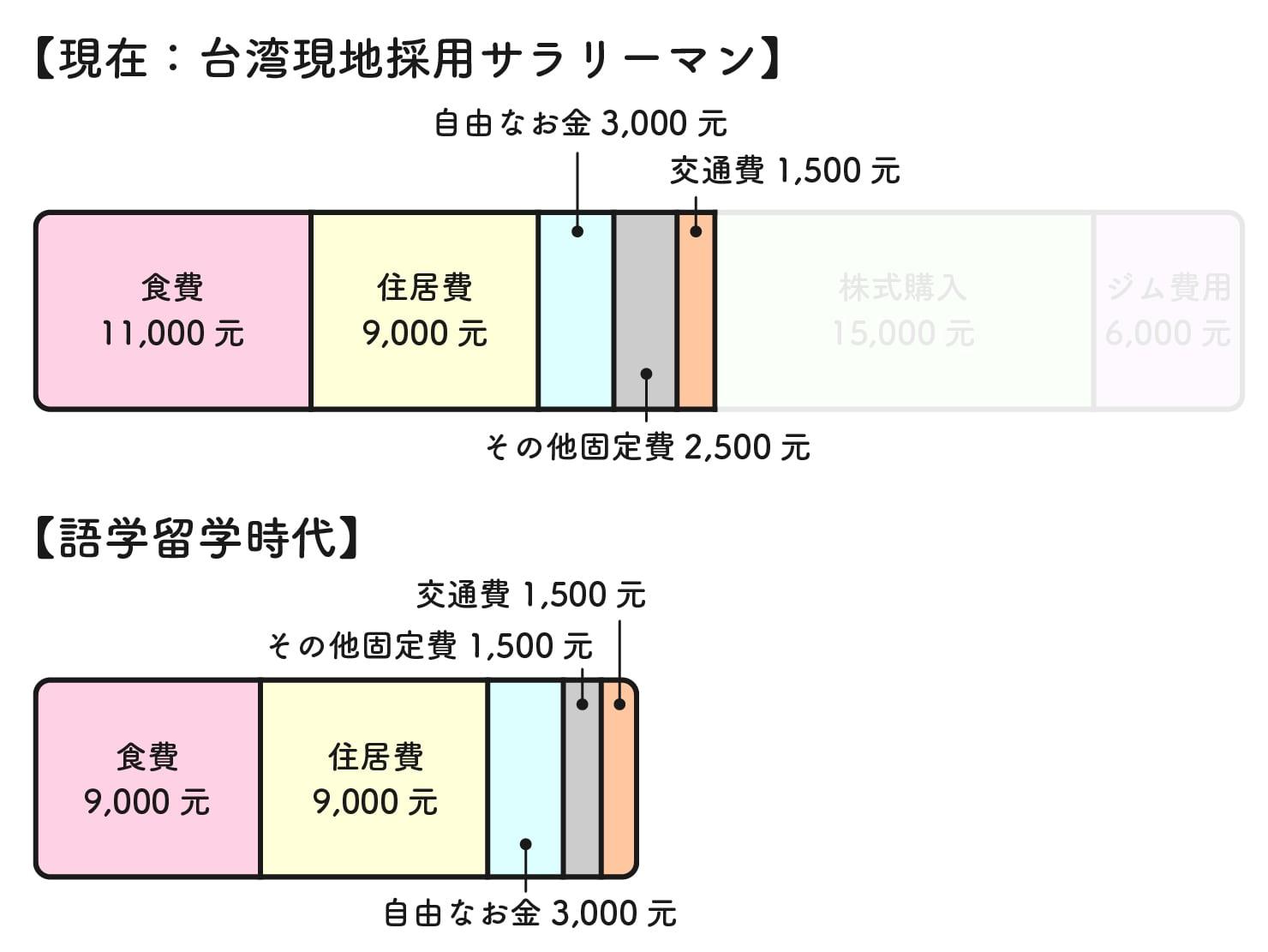 31歳日本男子の台湾での生活費グラフ(ベーシック)
