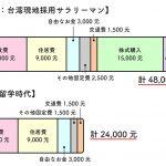 台湾でサラリーマンとして暮らす31歳日本男子の家計簿。語学留学時代のお金の使い方とも比較してみました。