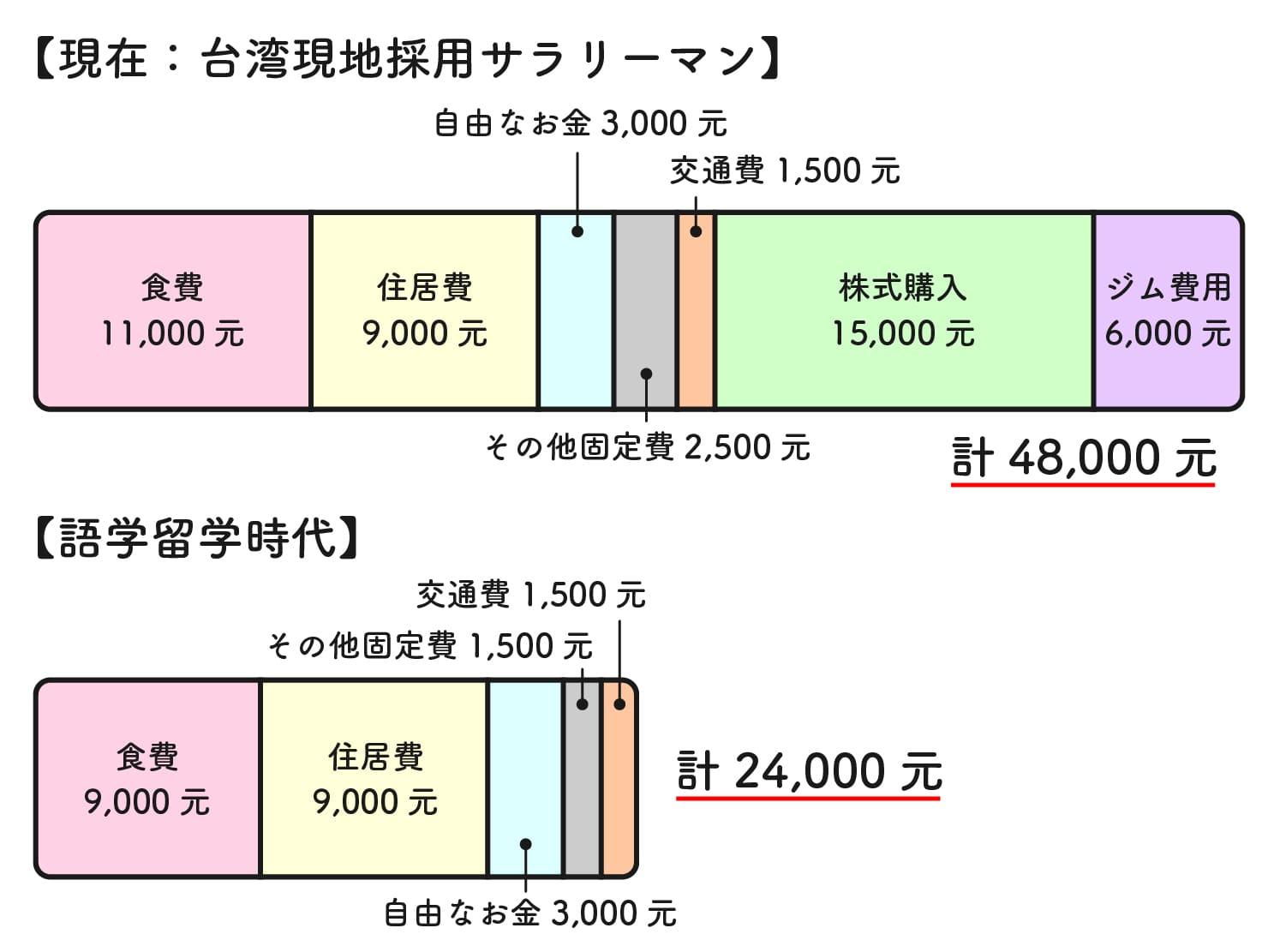 31歳日本男子の台湾での生活費グラフ(語学留学時代との比較)