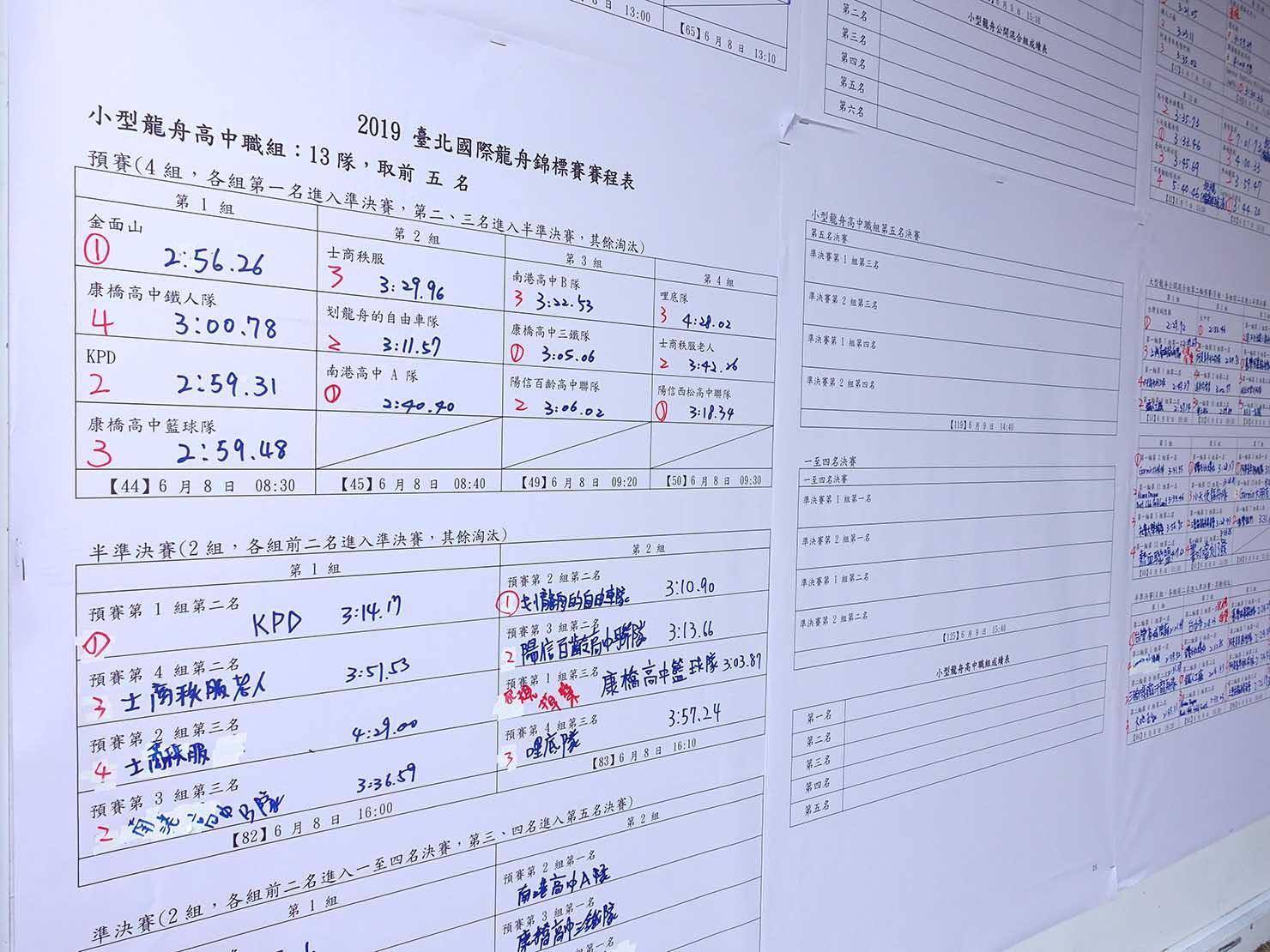 端午節の台北で行われた「龍舟競賽(ドラゴンボートレース)」の試合結果