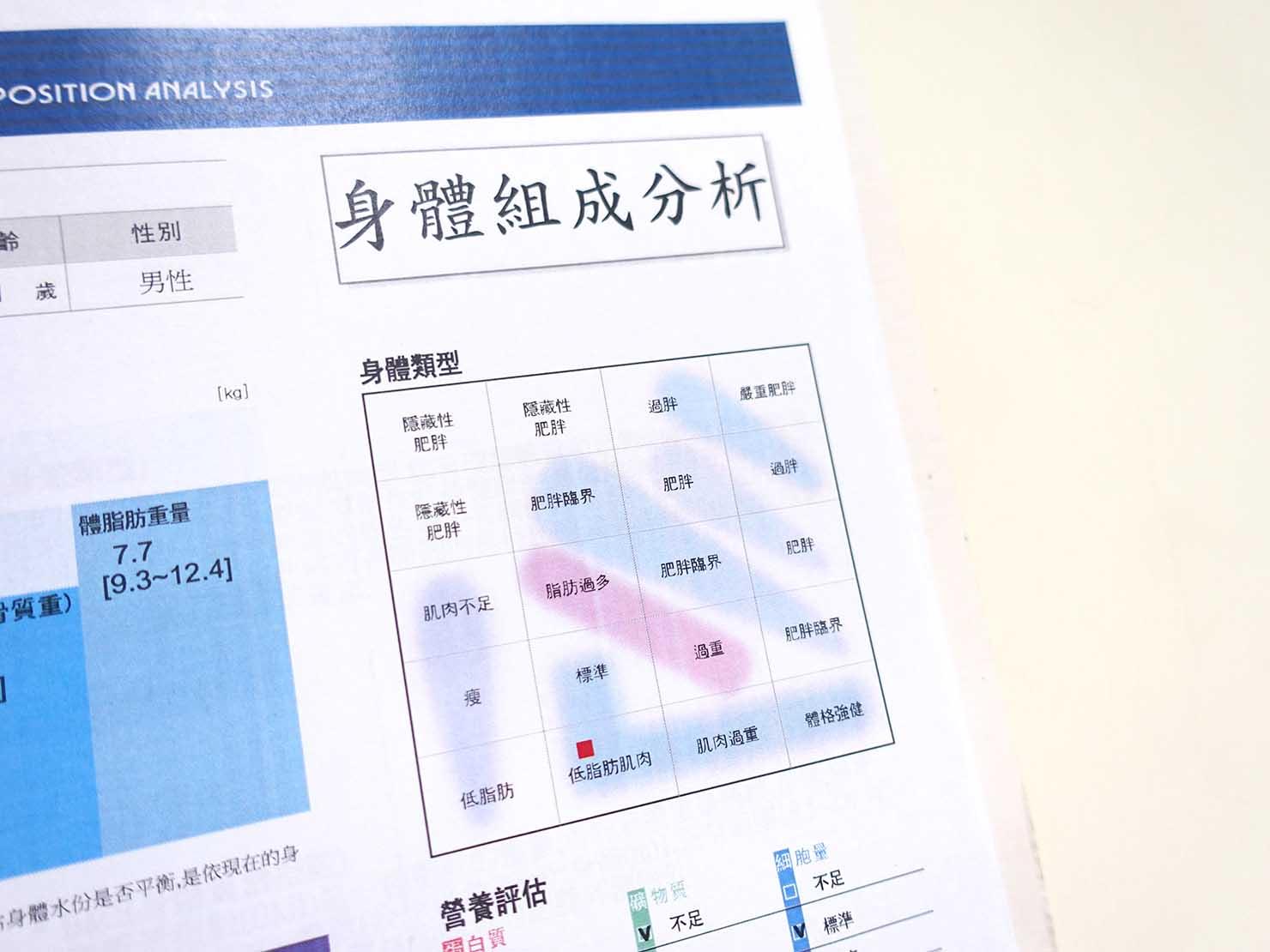 台湾の健康診断センター「國泰健康管理」から郵送される健康檢查報告書の中身