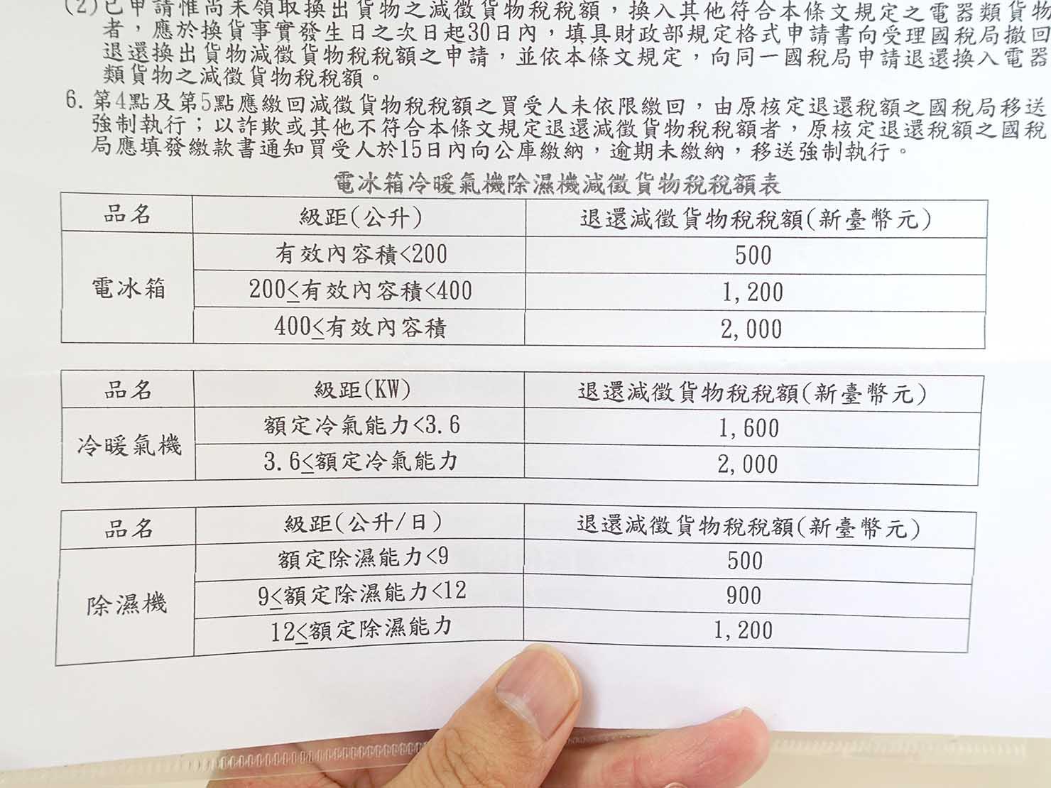 台湾の省エネ家電減税の金額