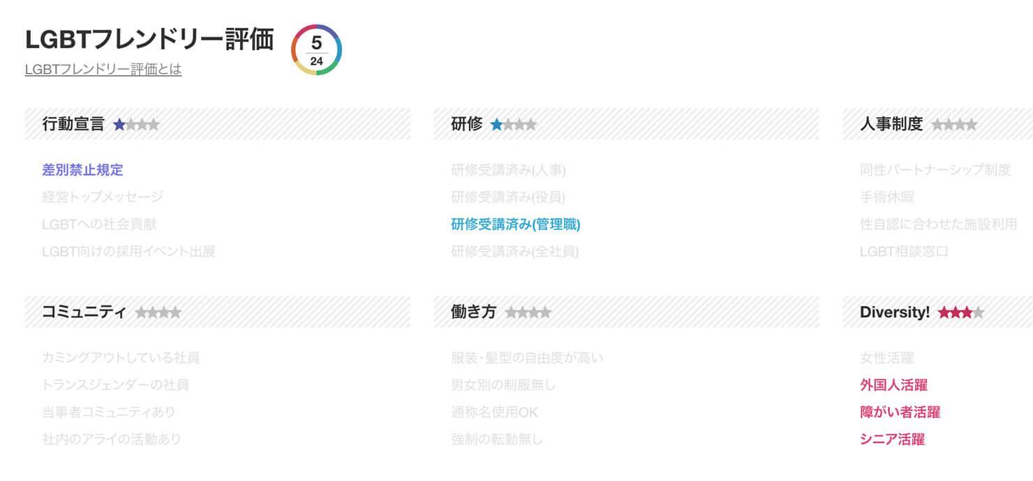 LGBTフレンドリーな就活サイト・JobRainbowのLGBTフレンドリー評価_2