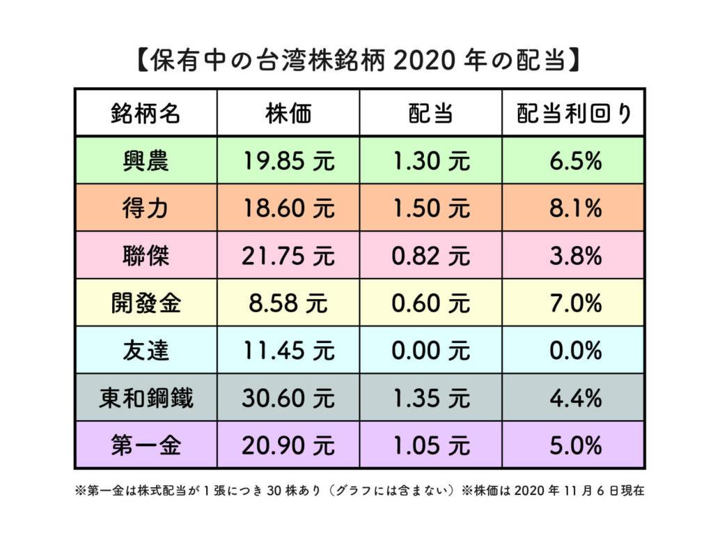 2020年現在保有している台湾株の配当利回り
