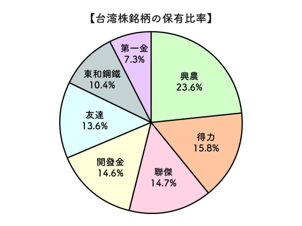 2020年現在の台湾株の銘柄保有比率