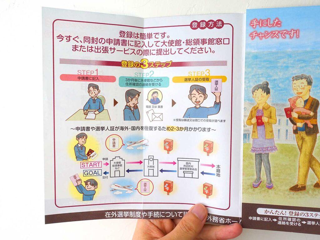 在外選挙制度のパンフレットに書かれた「在外選挙人証」申請の流れ