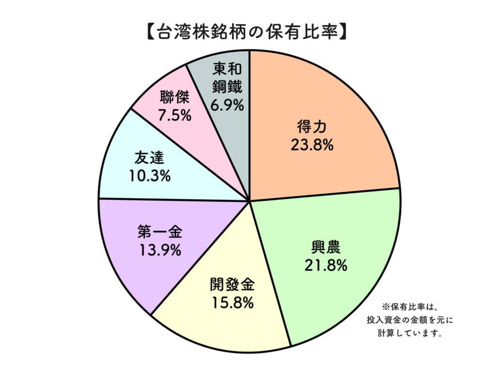 2021年台湾株式の保有比率