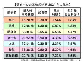 2021年台湾株式の配当