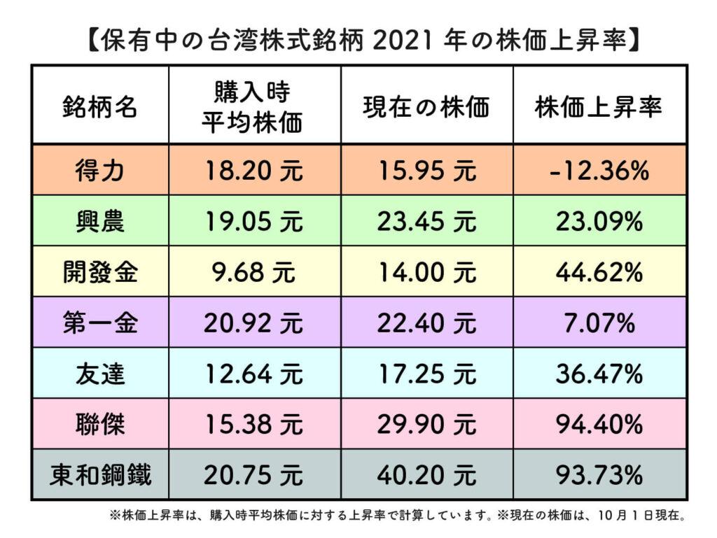 2021年台湾株式の株価上昇率